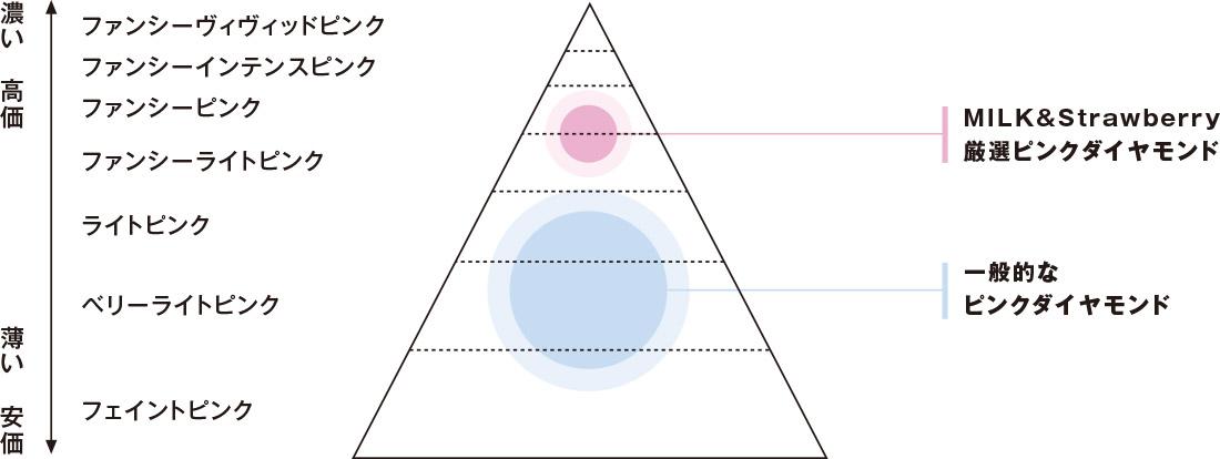 ピンクダイヤモンドイメージ